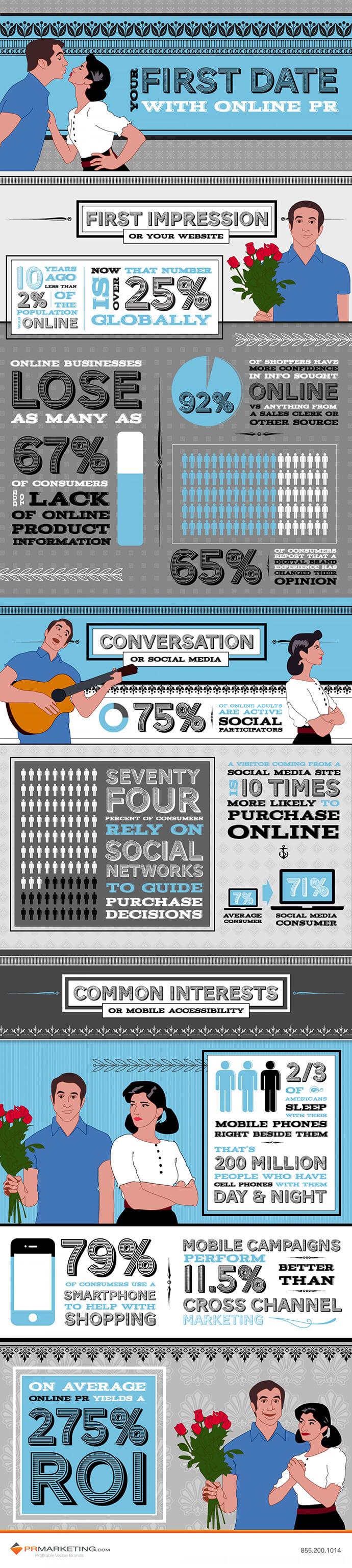 infografic relațiile publice online