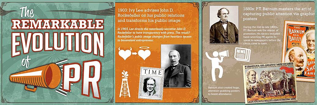 Infografic cu momente cheie din istoria PR-ului