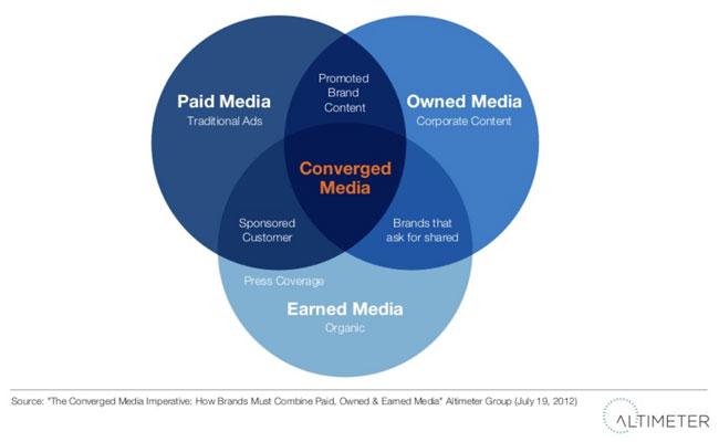 media convergentă