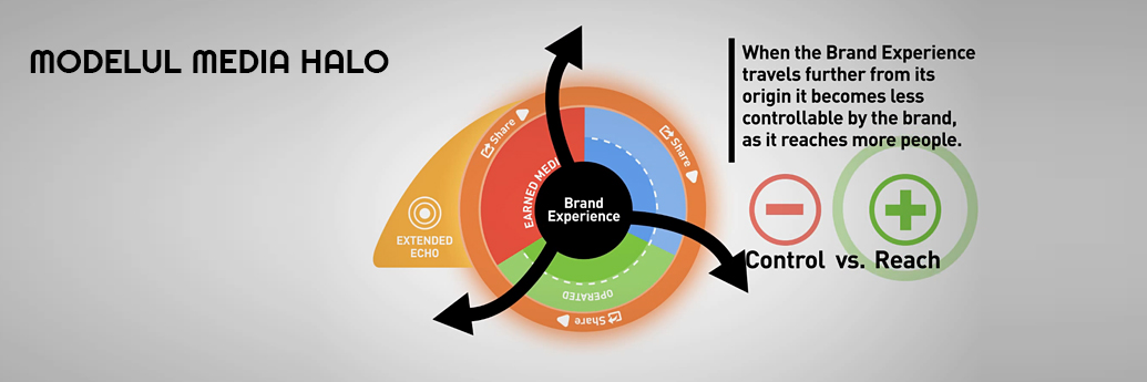 Reprezentare grafică a conceptului media halo