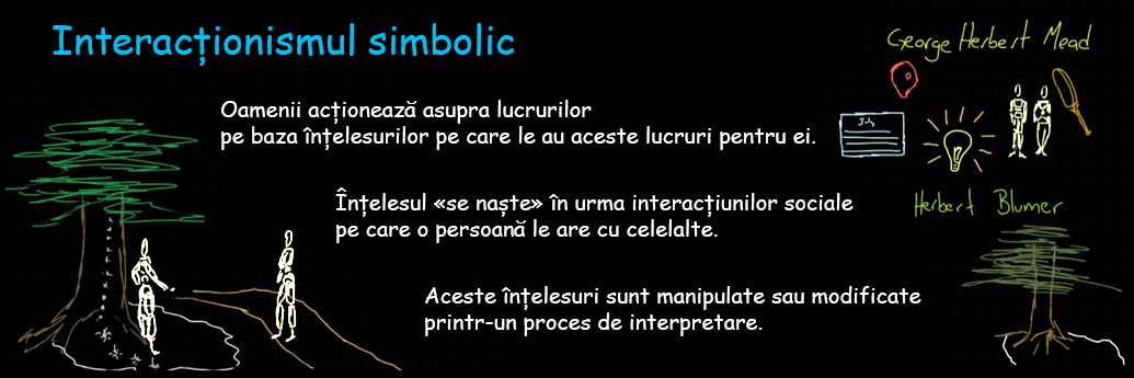 Enumerarea celor trei principii ale interacționismului simbolic