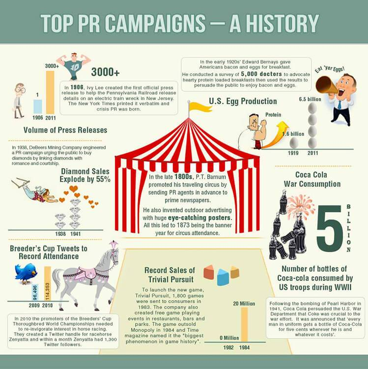 top campanii de relații publice