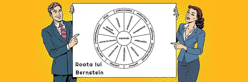 Reprezentare grafică a modelului tip roată conceput de David Bernstein