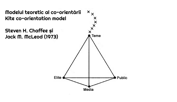 modelul co-orientării